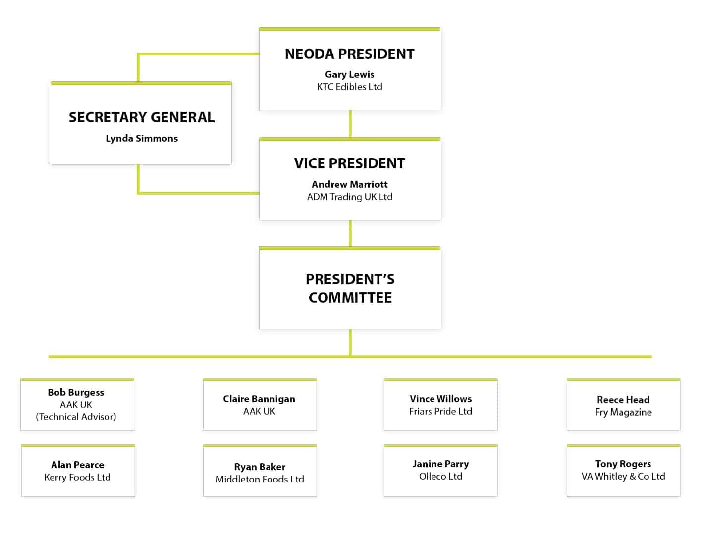 NEODA PRESIDENT'S COMMITTEE 2021
