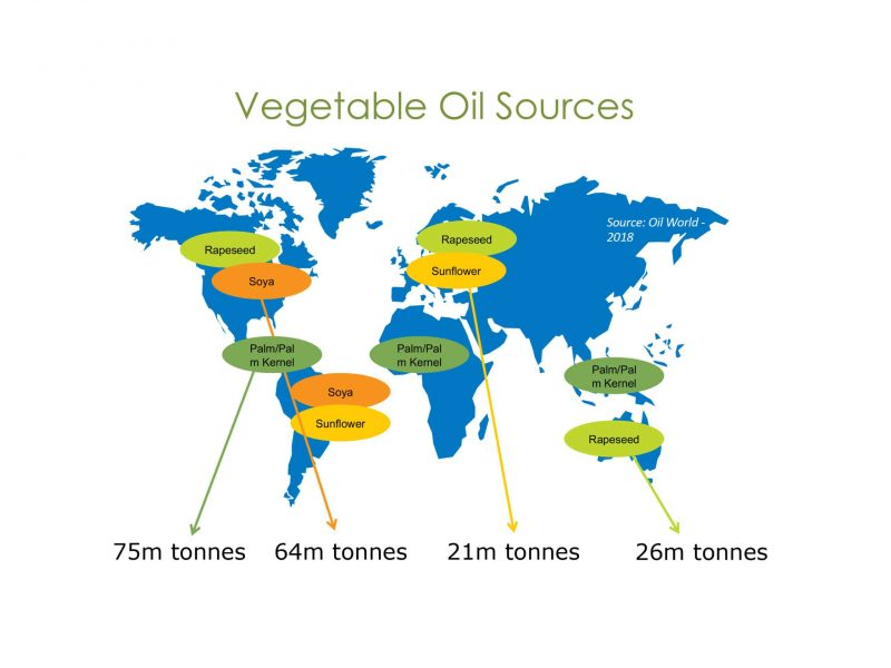 Veg oil sources